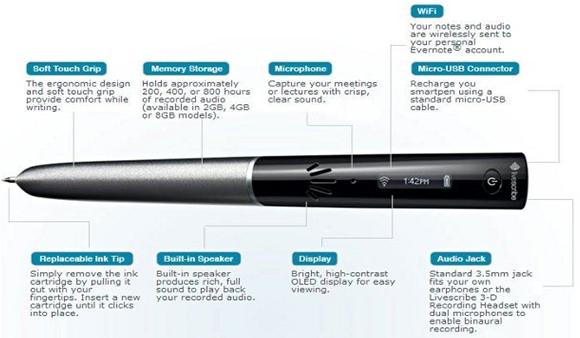 le stylo intelligent de livescribe envoie les données sur evernote par wifi